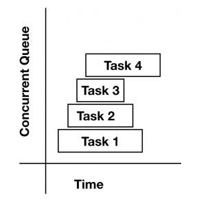 Graph showcasing the Concurrent Queue execution time.